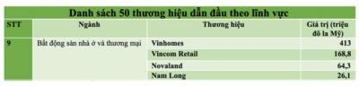 Nam Long có mặt danh sách 50 thương hiệu dẫn đầu Việt Nam